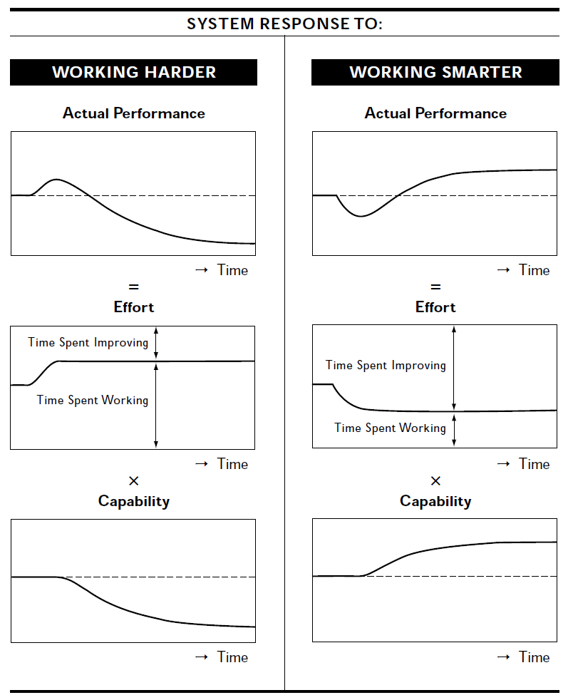 Working Harder vs Working Smarter Strategies - Repenning and Sterman